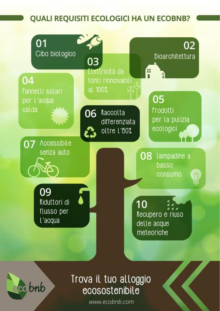requisiti green ecobnb eco-hotel